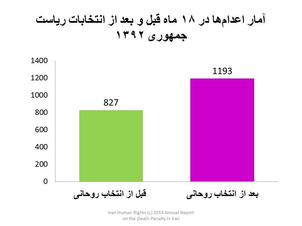 Charts-report-2014